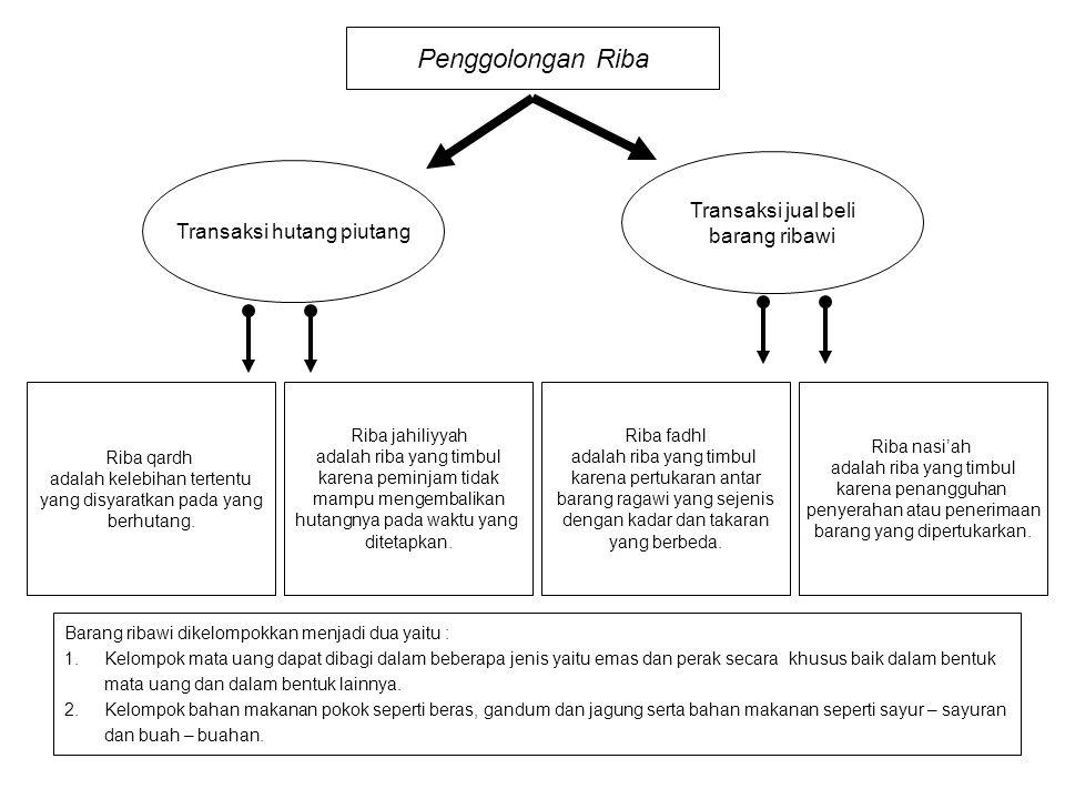 Penggolongan Riba Transaksi hutang piutang Transaksi jual beli barang ribawi Riba qardh adalah kelebihan tertentu yang disyaratkan pada yang berhutang.