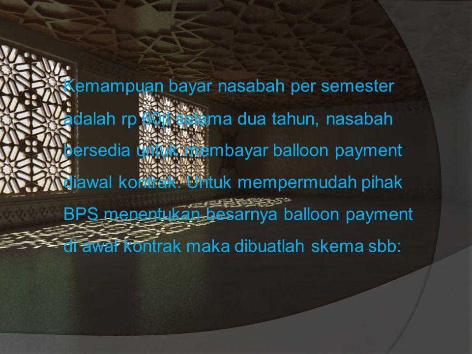 Di awal kontrak pihak xyz harus membayar balloon payment diawal kontrak, selanjutnya setiap semester selama 2 tahun pihak xyz akan mengangsur sebesar Rp 60jt.