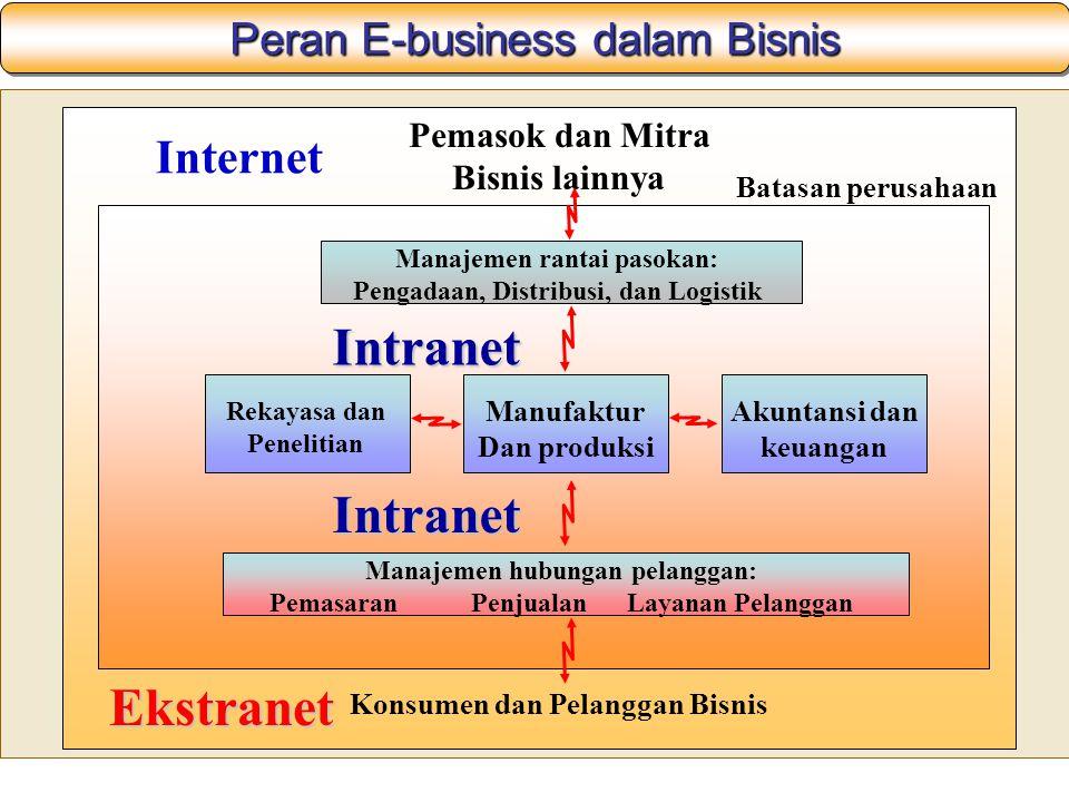 Peran E-business dalam Bisnis Pemasok dan Mitra Bisnis lainnya Internet Batasan perusahaan Konsumen dan Pelanggan Bisnis Ekstranet Manajemen rantai pasokan: Pengadaan, Distribusi, dan Logistik Manajemen hubungan pelanggan: Pemasaran Penjualan Layanan Pelanggan Rekayasa dan Penelitian Manufaktur Dan produksi Akuntansi dan keuangan Intranet Intranet