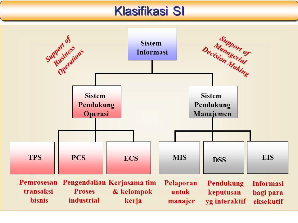 Klasifikasi SI ECS MIS PCS TPS DSS EIS Sistem Pendukung Operasi Sistem Pendukung Manajemen Sistem Informasi Pemrosesantransaksibisnis PengendalianPros