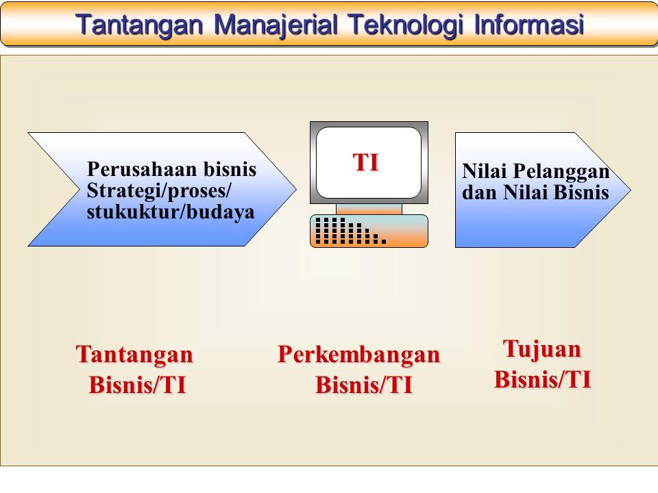Tantangan Manajerial Teknologi Informasi Nilai Pelanggan dan Nilai Bisnis Perusahaan bisnis Strategi/proses/ stukuktur/budaya TI TantanganBisnis/TIPerkembanganBisnis/TI TujuanBisnis/TI
