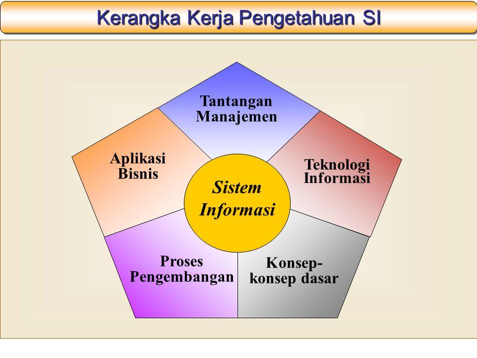 Kerangka Kerja Pengetahuan SI Tantangan Manajemen Konsep- konsep dasar Teknologi Informasi Proses Pengembangan Aplikasi Bisnis Sistem Informasi