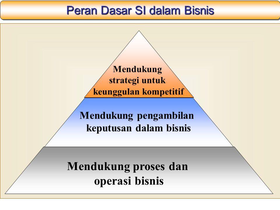 Peran Dasar SI dalam Bisnis Mendukung proses dan operasi bisnis Mendukung pengambilan keputusan dalam bisnis Mendukung strategi untuk keunggulan kompetitif