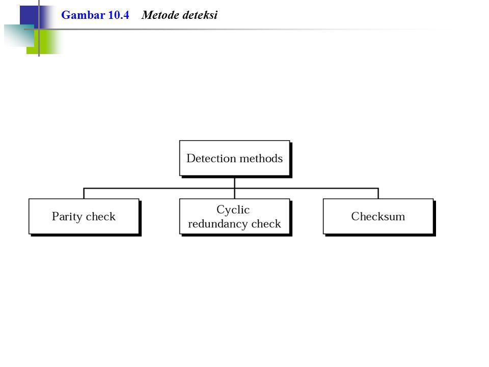 Gambar 10.4 Metode deteksi