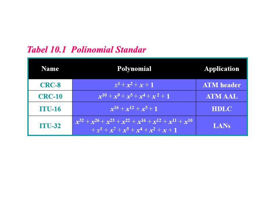 Tabel 10.1 Polinomial Standar NamePolynomialApplication CRC-8x 8 + x 2 + x + 1ATM header CRC-10x 10 + x 9 + x 5 + x 4 + x 2 + 1ATM AAL ITU-16x 16 + x 12 + x 5 + 1HDLC ITU-32 x 32 + x 26 + x 23 + x 22 + x 16 + x 12 + x 11 + x 10 + x 8 + x 7 + x 5 + x 4 + x 2 + x + 1 LANs