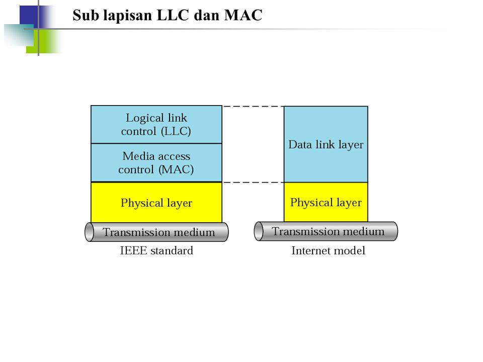 Sub lapisan LLC dan MAC