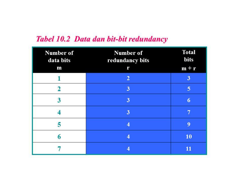 Tabel 10.2 Data dan bit-bit redundancy Number of data bits m Number of redundancy bits r Total bits m + r 1 23 2 35 3 36 4 37 5 49 6 410 7 411