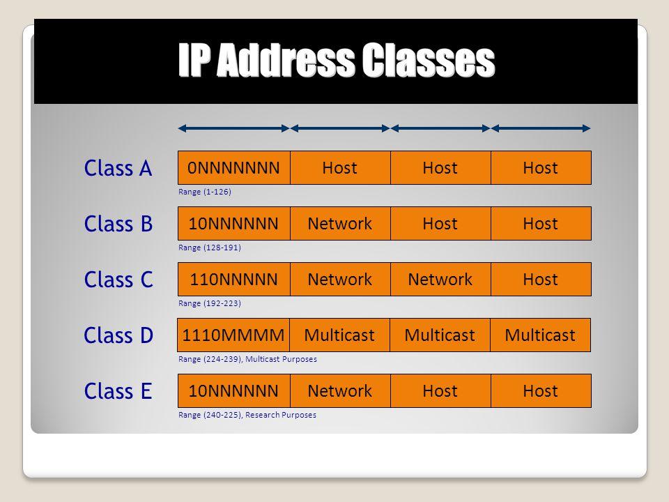 0NNNNNNNHost Class A Range (1-126) 10NNNNNNNetworkHost Class B Range (128-191) 110NNNNNNetwork Host Class C Range (192-223) 1110MMMMMulticast Class D