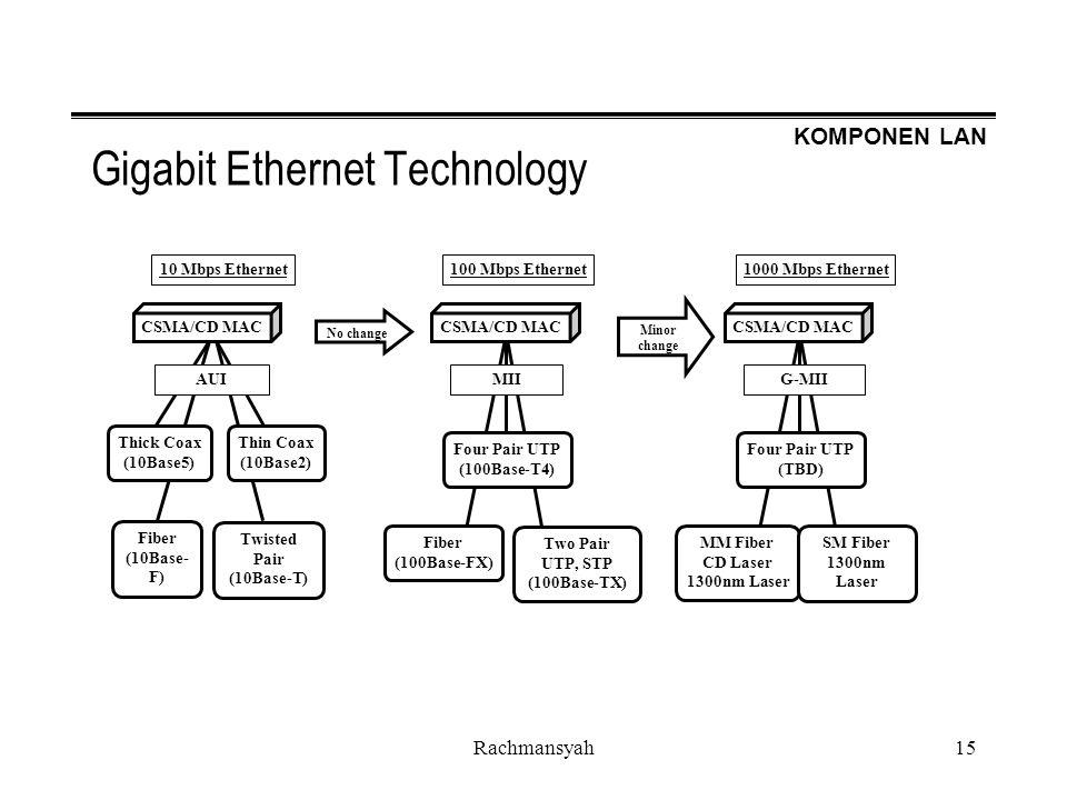 KOMPONEN LAN Rachmansyah15 Gigabit Ethernet Technology 10 Mbps Ethernet CSMA/CD MAC Thick Coax (10Base5) Thin Coax (10Base2) Fiber (10Base- F) Twisted