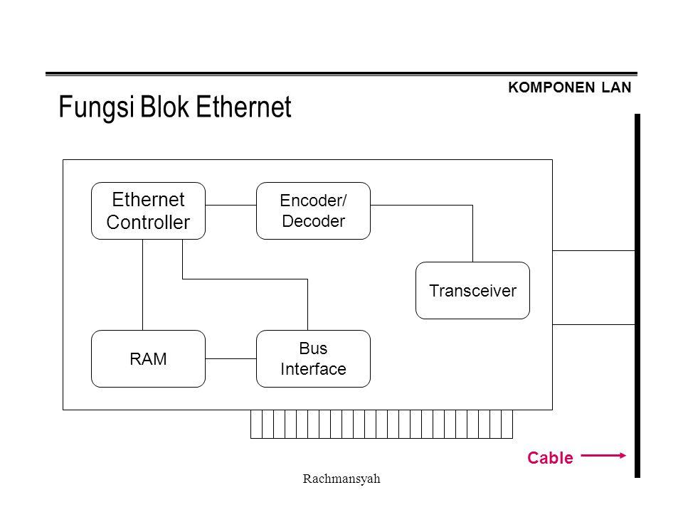 KOMPONEN LAN Rachmansyah Fungsi Blok Ethernet Ethernet Controller Bus Interface Encoder/ Decoder RAM Transceiver Cable