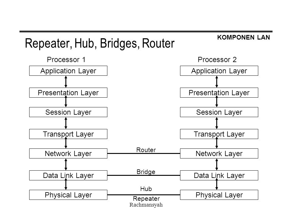KOMPONEN LAN Rachmansyah Repeater, Hub, Bridges, Router Application Layer Presentation Layer Session Layer Transport Layer Network Layer Data Link Layer Physical Layer Processor 1 Application Layer Presentation Layer Session Layer Transport Layer Network Layer Data Link Layer Physical Layer Processor 2 Router Bridge Hub Repeater