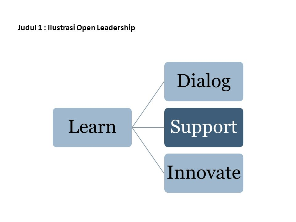 Judul 1 : Ilustrasi Open Leadership LearnDialogSupportInnovate