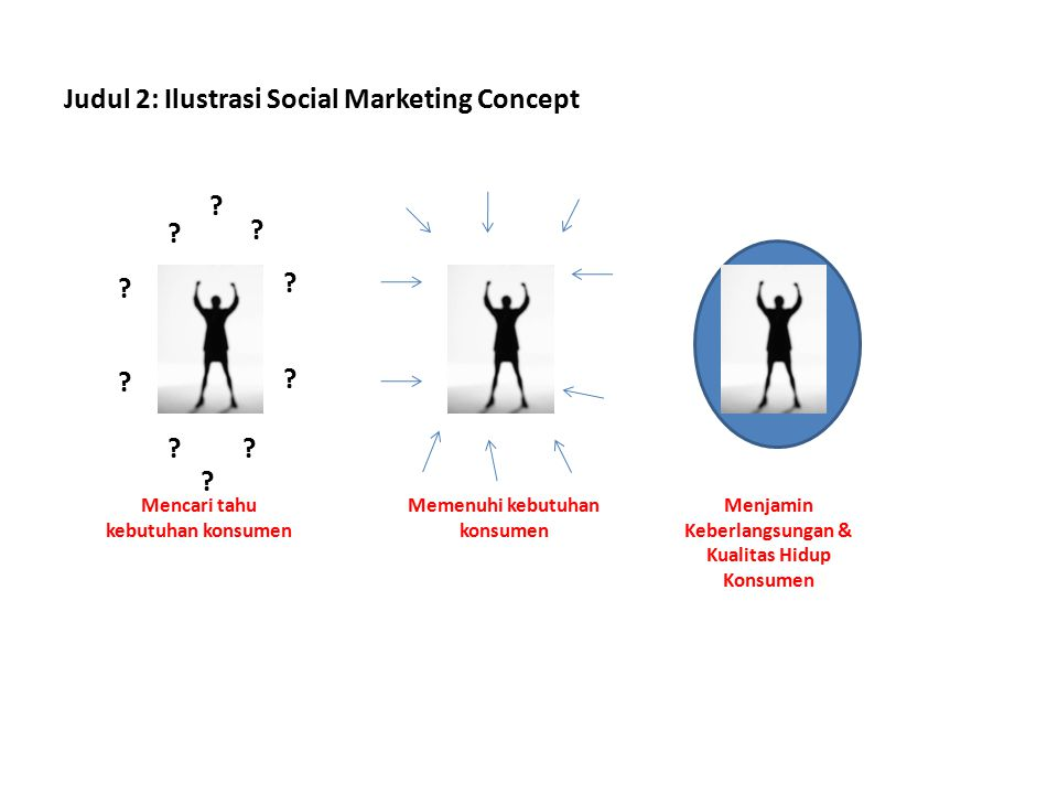 Judul 2: Ilustrasi Social Marketing Concept .