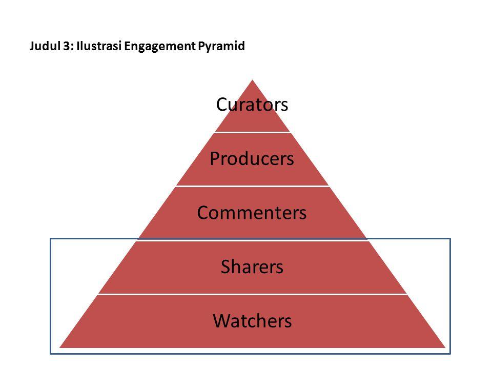 Judul 3: Ilustrasi Engagement Pyramid