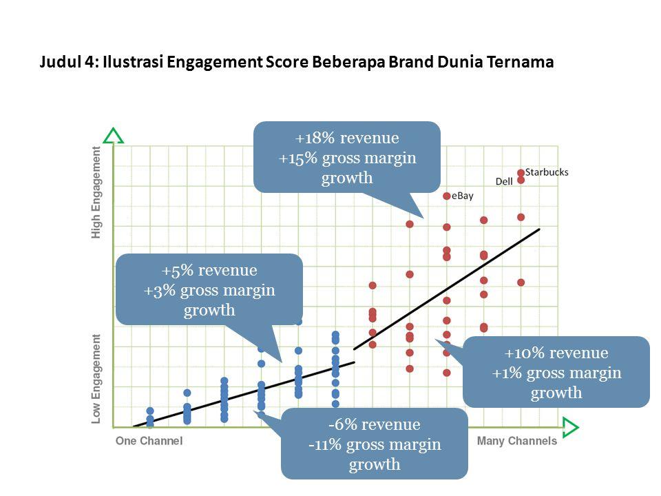 Judul 4: Ilustrasi Engagement Score Beberapa Brand Dunia Ternama +18% revenue +15% gross margin growth -6% revenue -11% gross margin growth +10% reven