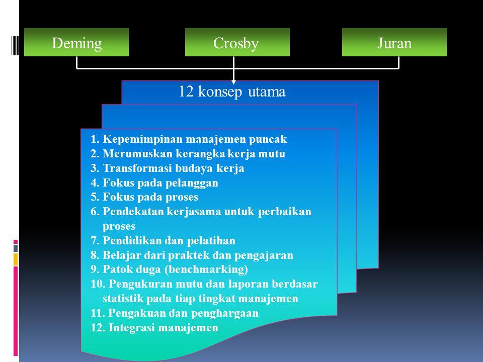 14 langkah Crosby 1. Komitmen manajerial 2. Pembentukan Kelompok Kerja Mutu 3. Pengukuran 4. Penetapan biaya mutu 5. Kembangkan kesadaran akan mutu 6.