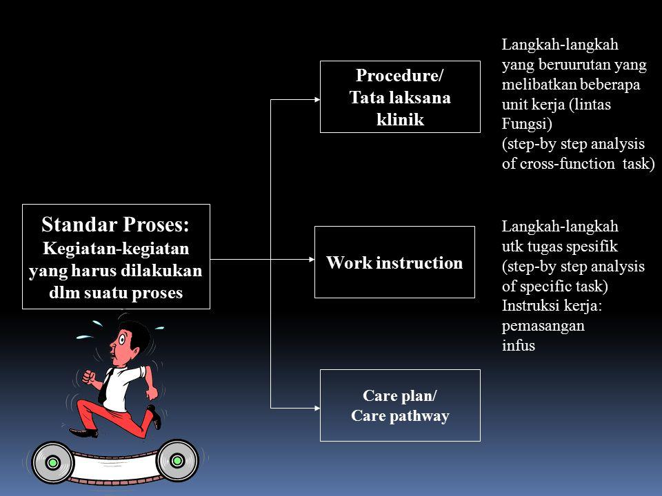 Standar Struktur Misi Filosofi: Nilai-norma (value-norms) Tujuan (goals) Lingkup Pelayanan Kebijakan (policy) Uraian kerja (job description)