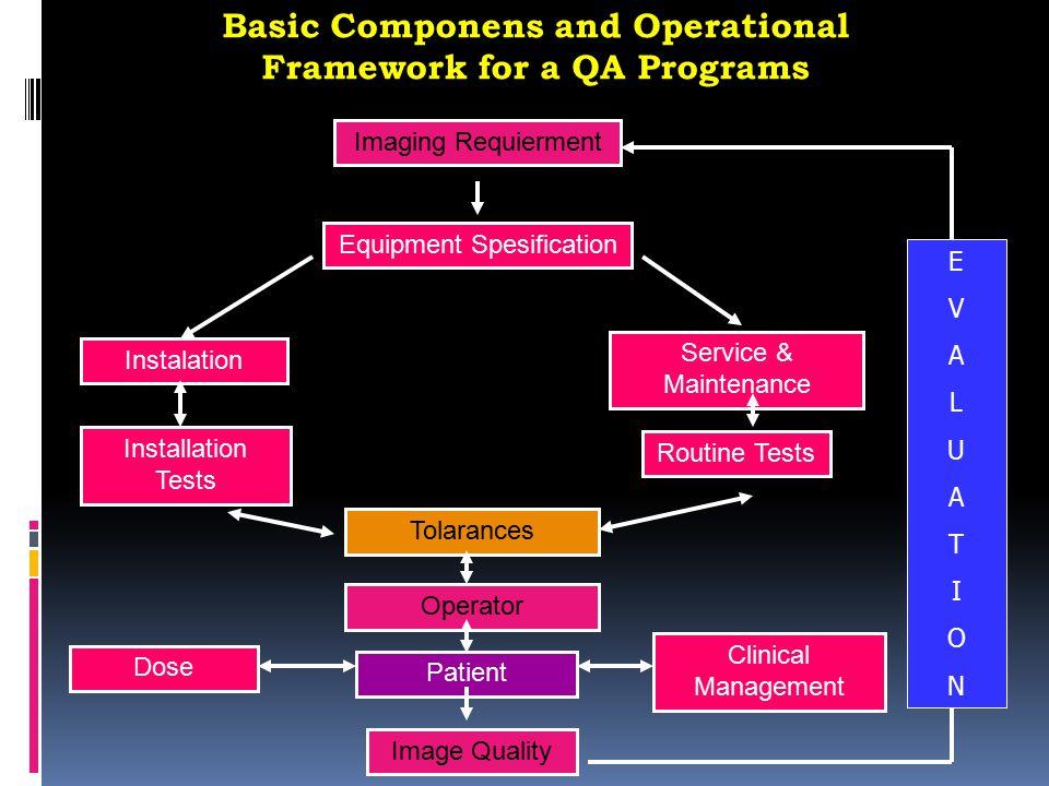 1. Komitmen pely. Ro thd. Program QA RS. Keseluruhan. 2. Meningkatkan kualitas layanan Ro thd. Pasien dan kinerja SDM secara cost effective. 3. Menjam