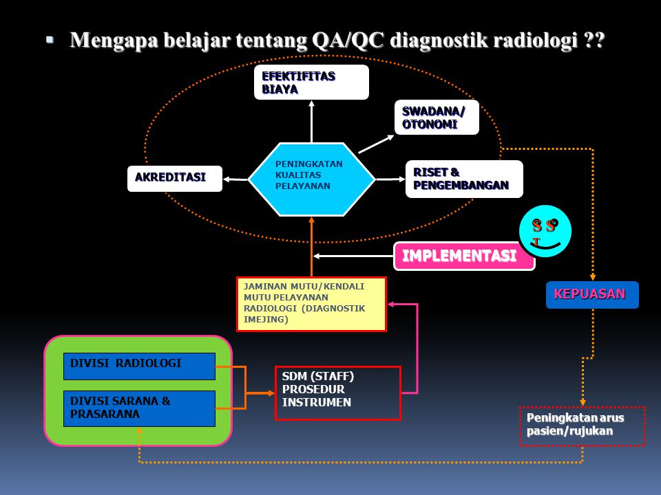 Mengapa belajar tentang QA/QC diagnostik radiologi ?? Kualitas INPUT PROSES OUTPUT Pasien Proses Pemeriksaan Kinerja alat Diagnosa & Dosis HOW?? Progr