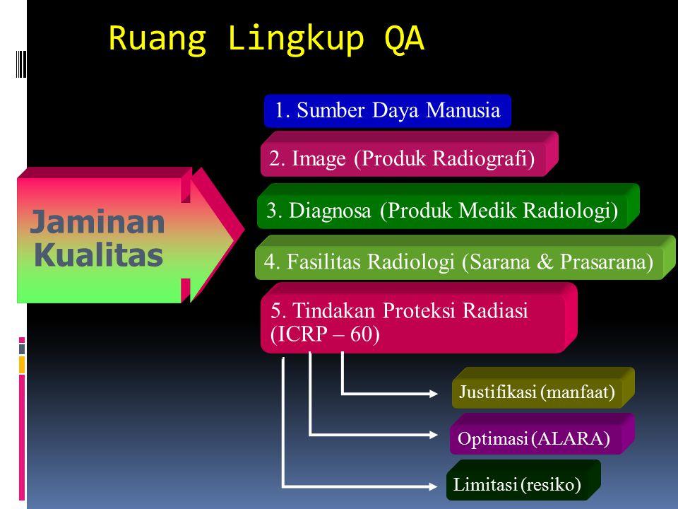QA Programme (JCAHO in Bushong, 2001) 10-Steps QA Program 1 Pembagian tugas dan tanggungjawab pelaksana program Jaminan Mutu (pembetukan QA Committe)