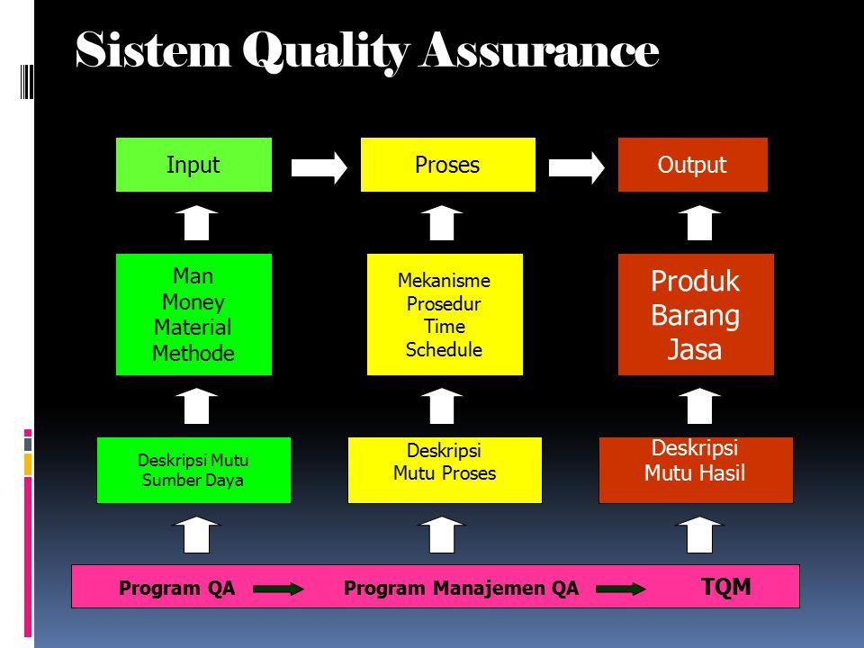 Ruang Lingkup QA Jaminan Kualitas Optimasi (ALARA) Justifikasi (manfaat) 5. Tindakan Proteksi Radiasi (ICRP – 60) 4. Fasilitas Radiologi (Sarana & Pra