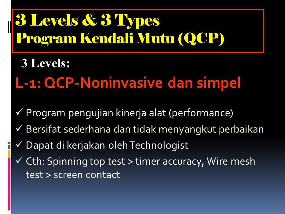 1.Noninvasive and simple 2.Noninvasive and complex 3.Invasive and complex 3 levels - 3 types