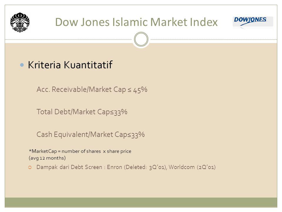 Dow Jones Islamic Market Index Kriteria Kuantitatif Acc.