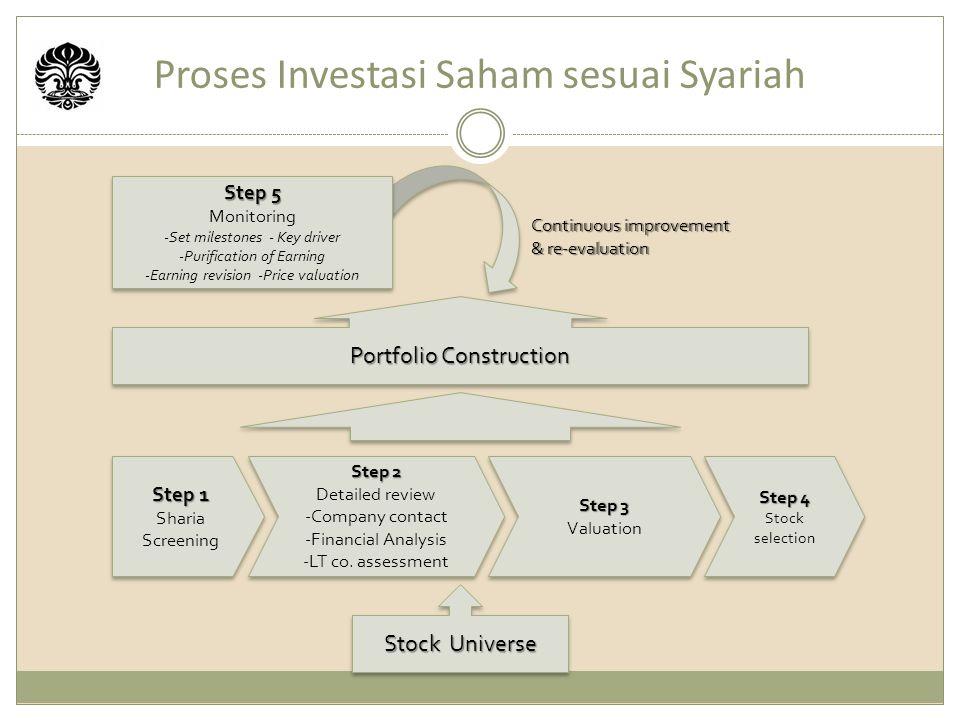 Proses Investasi Saham sesuai Syariah Stock Universe Step 1 Sharia Screening Step 1 Sharia Screening Step 2 Detailed review -Company contact -Financial Analysis -LT co.