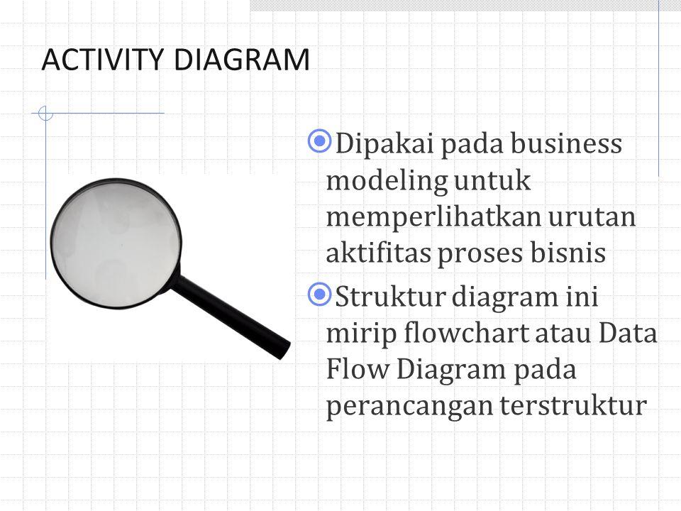ACTIVITY DIAGRAM  Dipakai pada business modeling untuk memperlihatkan urutan aktifitas proses bisnis  Struktur diagram ini mirip flowchart atau Data Flow Diagram pada perancangan terstruktur