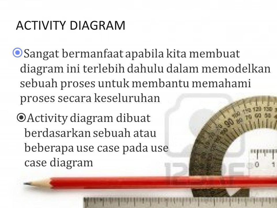 ACTIVITY DIAGRAM  Sangat bermanfaat apabila kita membuat diagram ini terlebih dahulu dalam memodelkan sebuah proses untuk membantu memahami proses secara keseluruhan  Activity diagram dibuat berdasarkan sebuah atau beberapa use case pada use case diagram