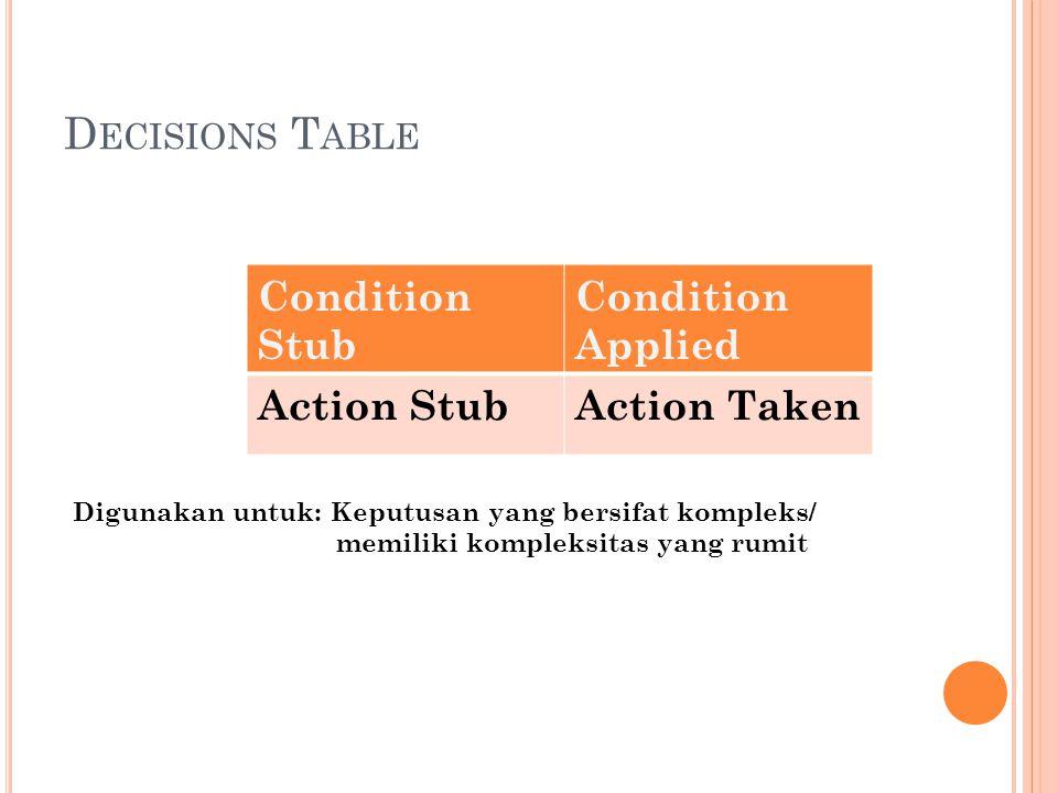 D ECISIONS T ABLE Condition Stub Condition Applied Action StubAction Taken Digunakan untuk: Keputusan yang bersifat kompleks/ memiliki kompleksitas yang rumit