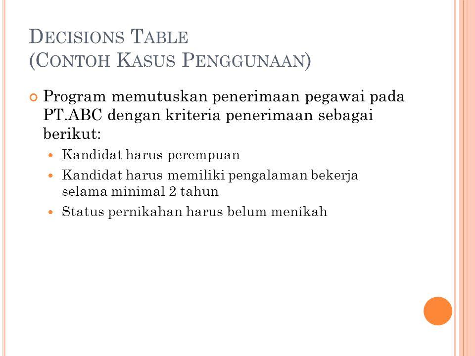 D ECISIONS T ABLE (C ONTOH K ASUS P ENGGUNAAN ) Program memutuskan penerimaan pegawai pada PT.ABC dengan kriteria penerimaan sebagai berikut: Kandidat