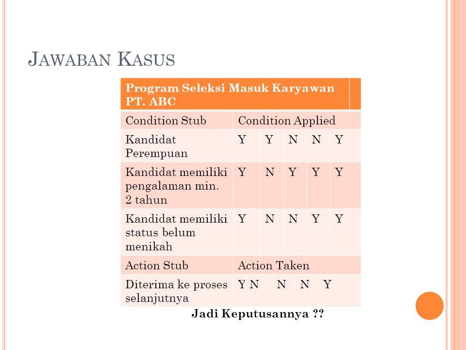 J AWABAN K ASUS Program Seleksi Masuk Karyawan PT.
