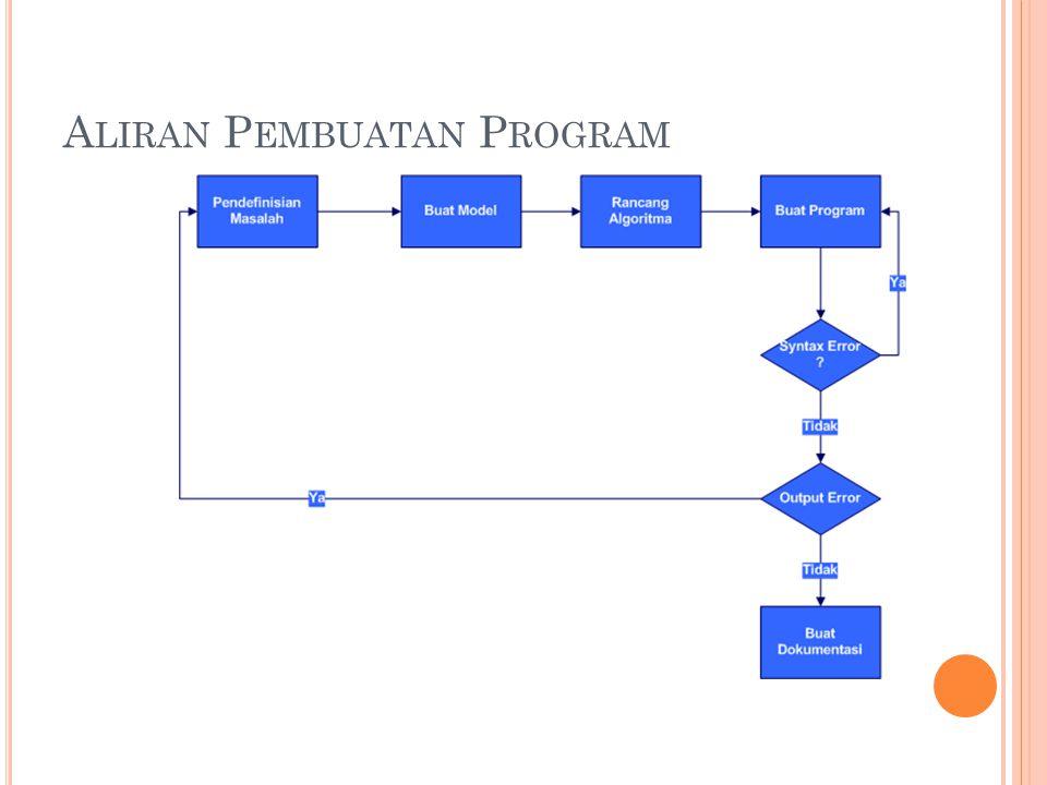 R ANGKUMAN Algoritma adalah sebuah proses pemecahan masalah Algoritma ditulis menggunakan 3 cara: Flow Chart Pseudocode Decisions Table Alternatif penulisan; BIT, English Structure