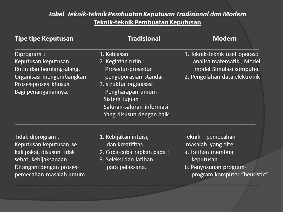 Tabel Teknik-teknik Pembuatan Keputusan Tradisional dan Modern Teknik-teknik Pembuatan Keputusan Tipe tipe KeputusanTradisional Modern _______________