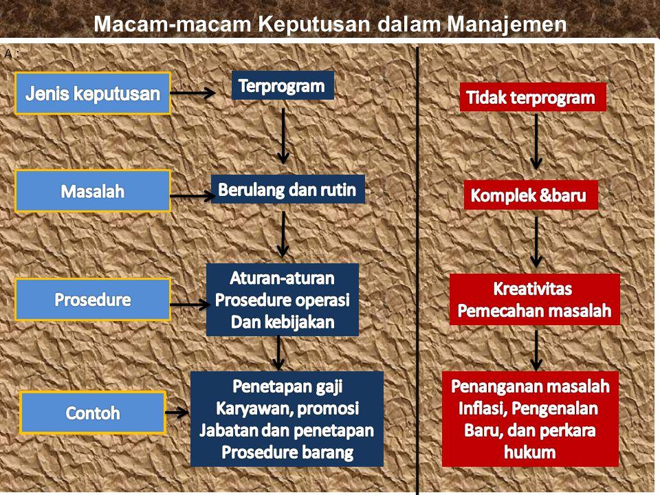 A. Jenis – Jenis keputusan manajemen Meskipun para manajer berbeda dalam hal latar belakang gaya hidup dan jarak namun mereka tetap menghadapi satu pe