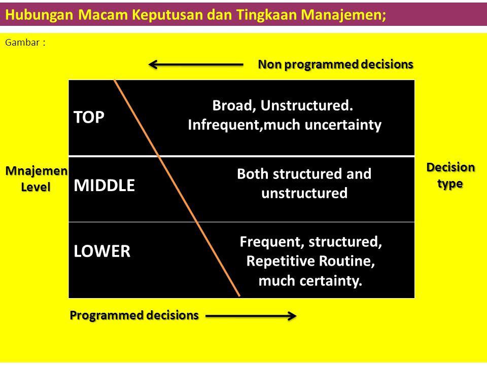 B. KEPUTUSAN DAN JENJANG Setiap permasalahan yang dihadapi oleh manajer memerlukan keputusan-keputusan penting, keputusan yang diambil oleh manajer sa