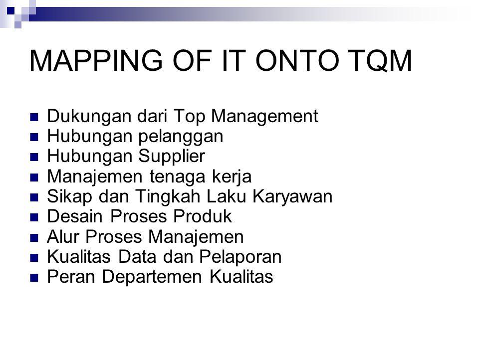 MAPPING OF IT ONTO TQM Dukungan dari Top Management Hubungan pelanggan Hubungan Supplier Manajemen tenaga kerja Sikap dan Tingkah Laku Karyawan Desain Proses Produk Alur Proses Manajemen Kualitas Data dan Pelaporan Peran Departemen Kualitas