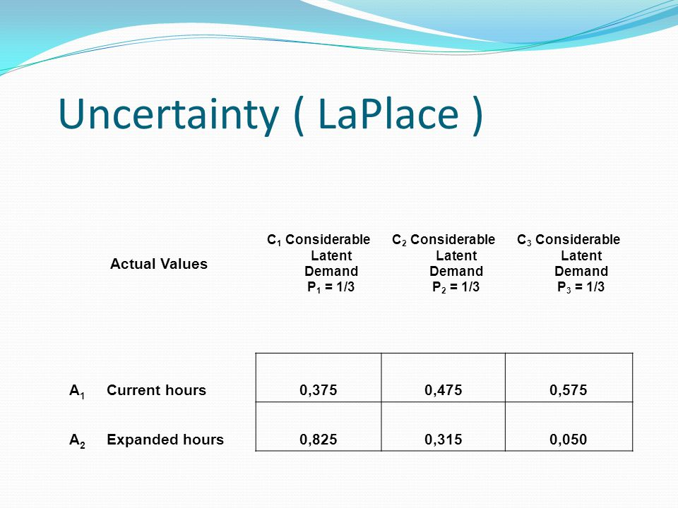 Uncertainty ( LaPlace ) Actual Values C 1 Considerable Latent Demand P 1 = 1/3 C 2 Considerable Latent Demand P 2 = 1/3 C 3 Considerable Latent Demand P 3 = 1/3 A 1 Current hours0,3750,4750,575 A 2 Expanded hours0,8250,3150,050