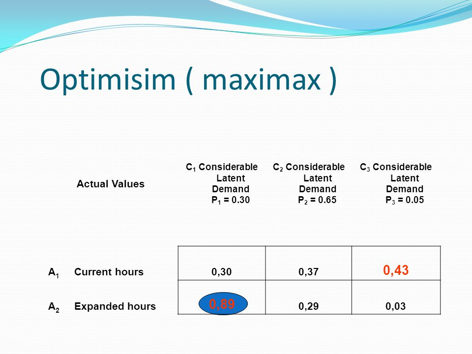 Optimisim ( maximax ) Actual Values C 1 Considerable Latent Demand P 1 = 0.30 C 2 Considerable Latent Demand P 2 = 0.65 C 3 Considerable Latent Demand P 3 = 0.05 A 1 Current hours0,300,37 0,43 A 2 Expanded hours 0,89 0,290,03