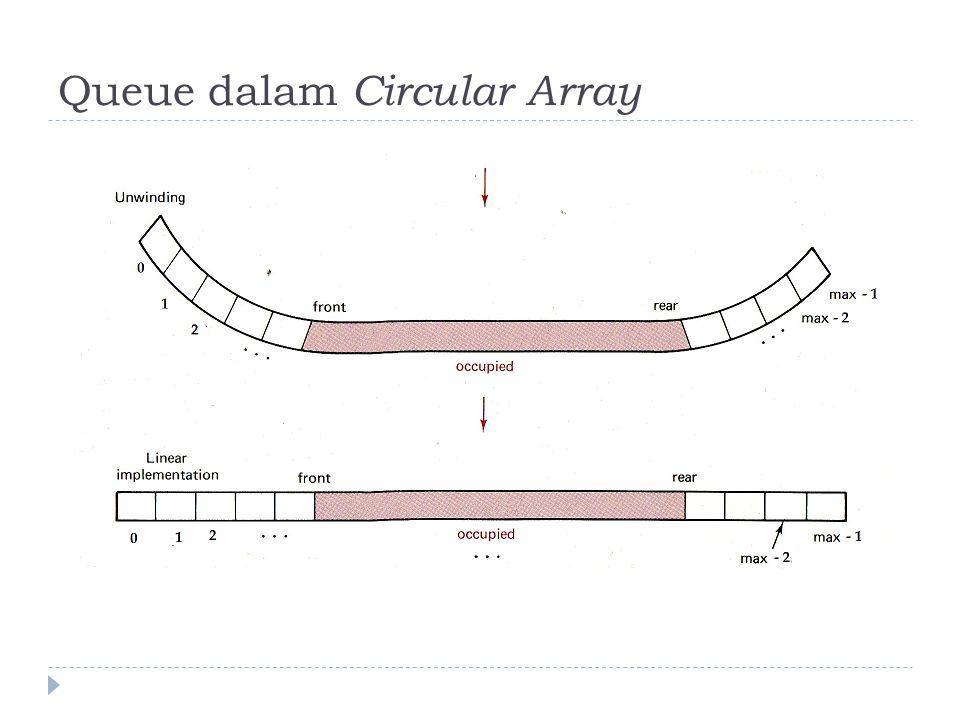 Circular Indexing  Logika if..then..