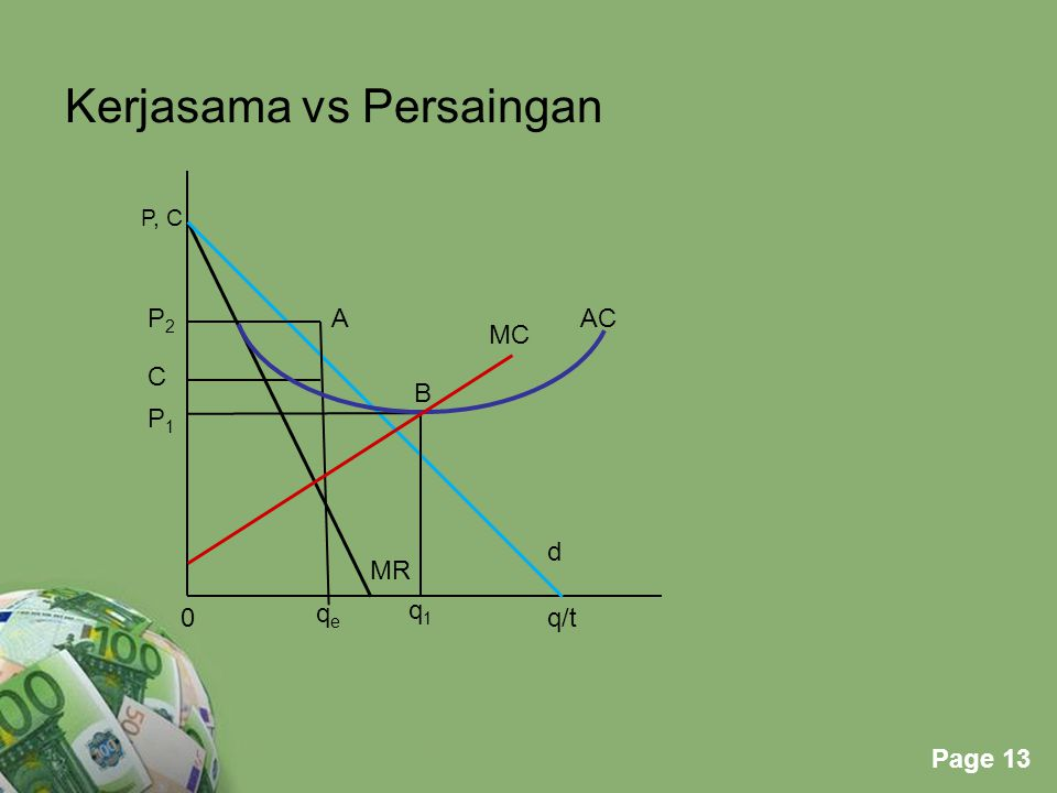 Powerpoint Templates Page 13 Kerjasama vs Persaingan P, C P2P2 C P1P1 A MR MC AC 0 qeqe q1q1 d q/t B