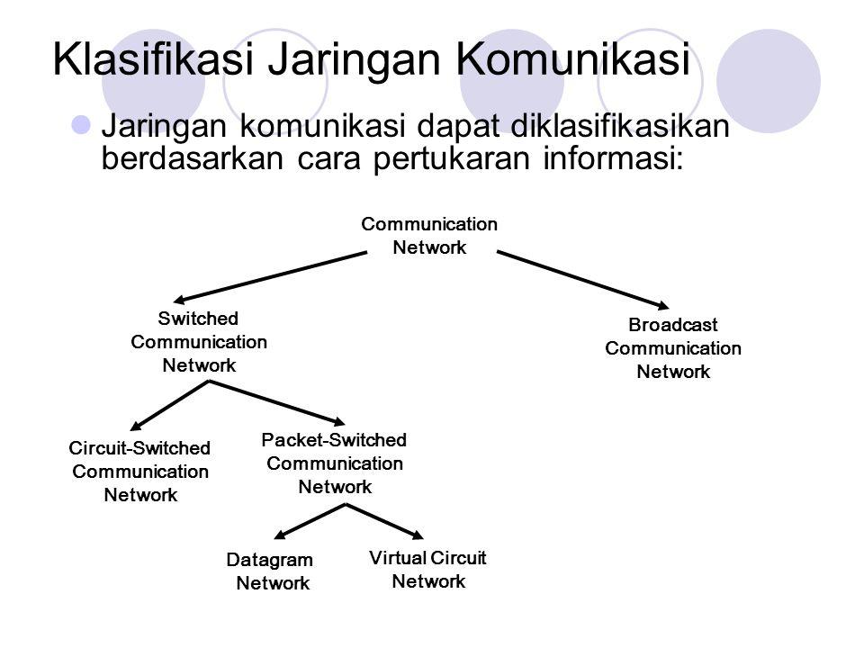 Jaringan komunikasi dapat diklasifikasikan berdasarkan cara pertukaran informasi: Klasifikasi Jaringan Komunikasi Communication Network Switched Commu