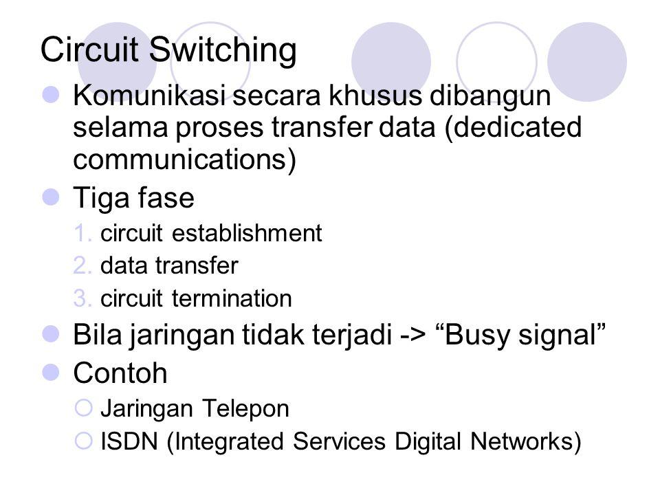 Circuit Switching Komunikasi secara khusus dibangun selama proses transfer data (dedicated communications) Tiga fase 1.circuit establishment 2.data tr
