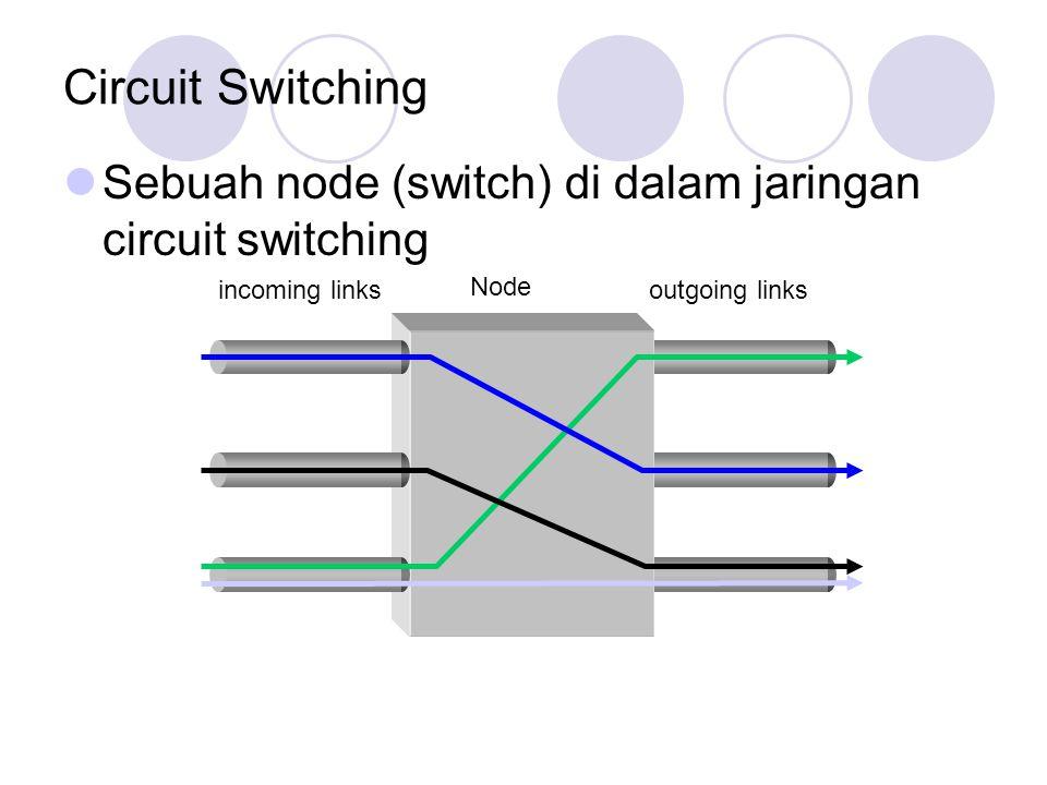 Circuit Switching Sebuah node (switch) di dalam jaringan circuit switching incoming linksoutgoing links Node
