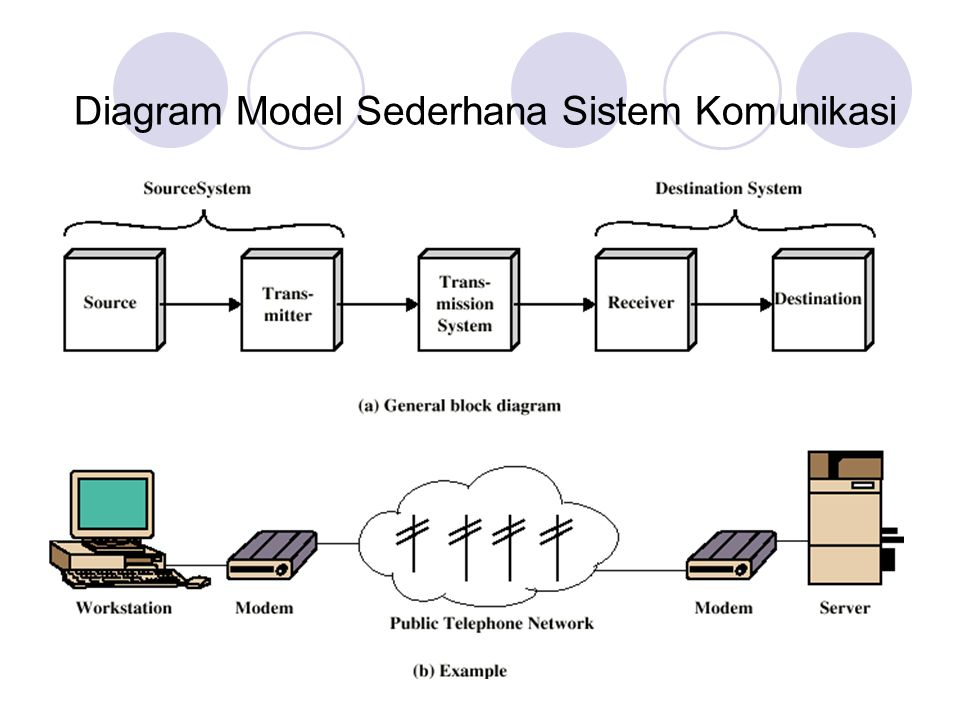 Model Komunikasi Source (Sumber)  Menghasilkan data untuk ditransmisikan Transmitter (Pengirim)  Mengkonversi data menjadi signal yang siap untuk ditransmisikan Sistem Transmisi  Membawa data Receiver (Penerima)  Mengkonversi signal yang diterima menjadi data Destination (Tujuan)  Menerima data