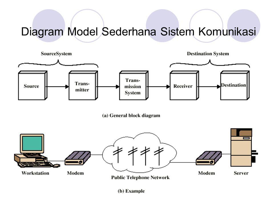 Ring jaringan yang terdiri dari beberapa komputer yang saling berhubungan antara satu dengan lainnya tanpa komputer pusat.
