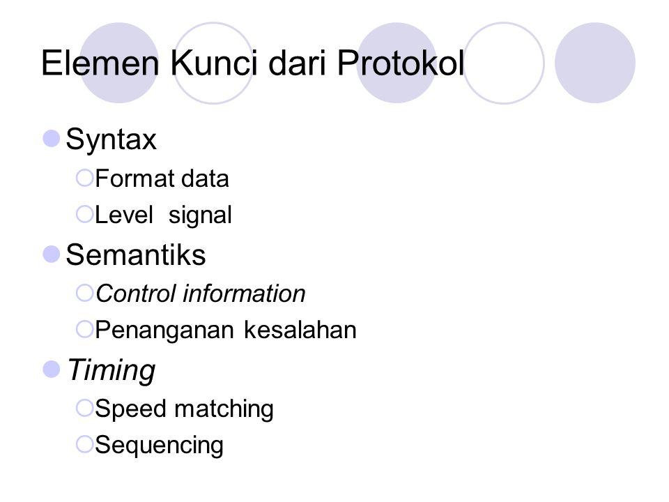 Elemen Kunci dari Protokol Syntax  Format data  Level signal Semantiks  Control information  Penanganan kesalahan Timing  Speed matching  Sequen
