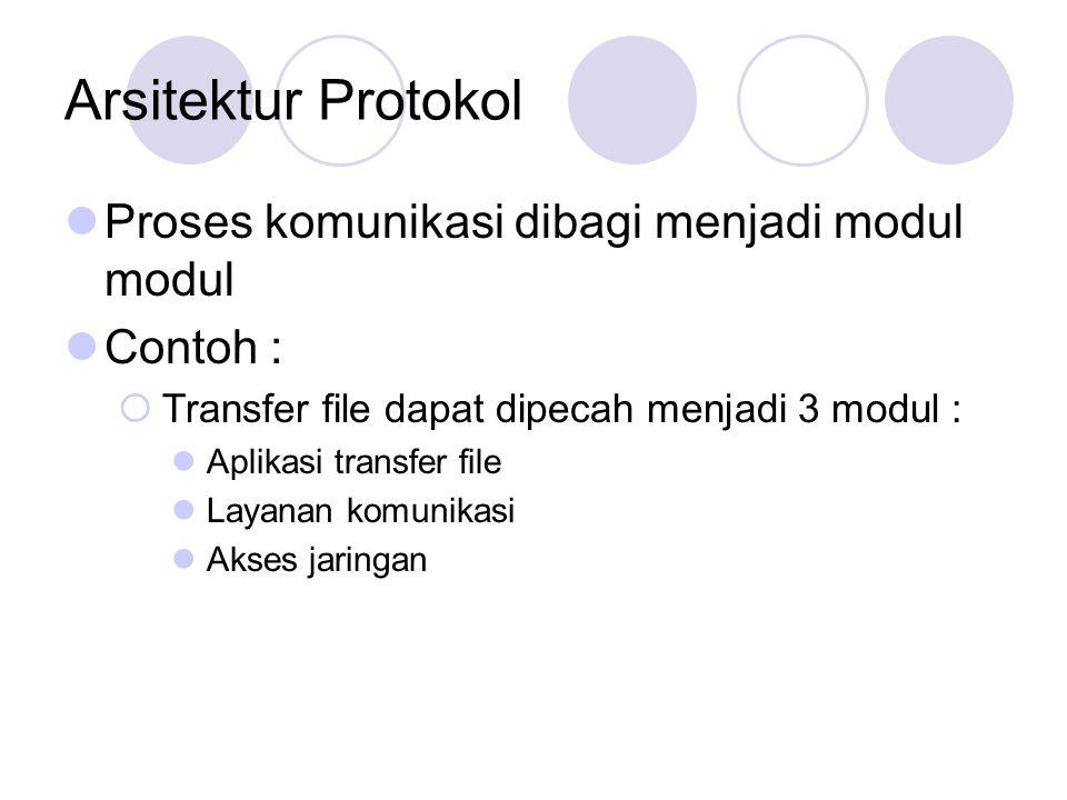 Arsitektur Protokol Proses komunikasi dibagi menjadi modul modul Contoh :  Transfer file dapat dipecah menjadi 3 modul : Aplikasi transfer file Layan