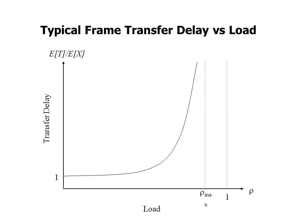 Typical Frame Transfer Delay vs Load Transfer Delay Load E[T]/E[X]   ma x 1 1